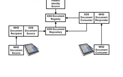 XDS/MHD Community input needed – MHD move away from DocumentManifest